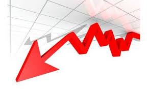 انخفاض الرقم القياسي لأسعار المنتجين الصناعيين