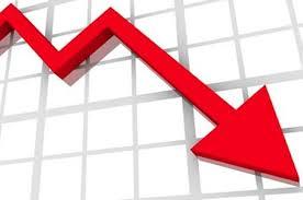 انخفاض الرقم القياسي لكميات الإنتاج الصناعي