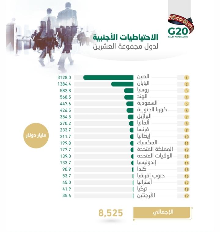8.53 تريليون دولار احتياطيات أجنبية لدى دول العشرين .. السعودية الخامسة بـ447.6 مليار دولار.