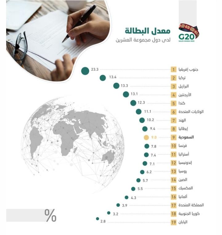 البطالة في دول G20 .. جنوب إفريقيا وتركيا الأعلى واليابان وكوريا الأقل.