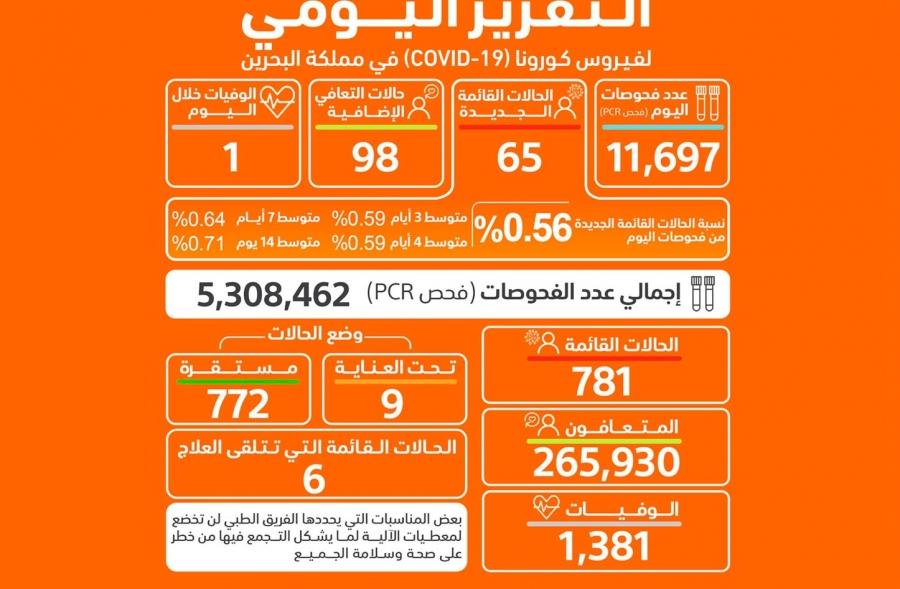 البحرين تسجل 65 إصابة جديدة بكورونا وحالة وفاة واحدة