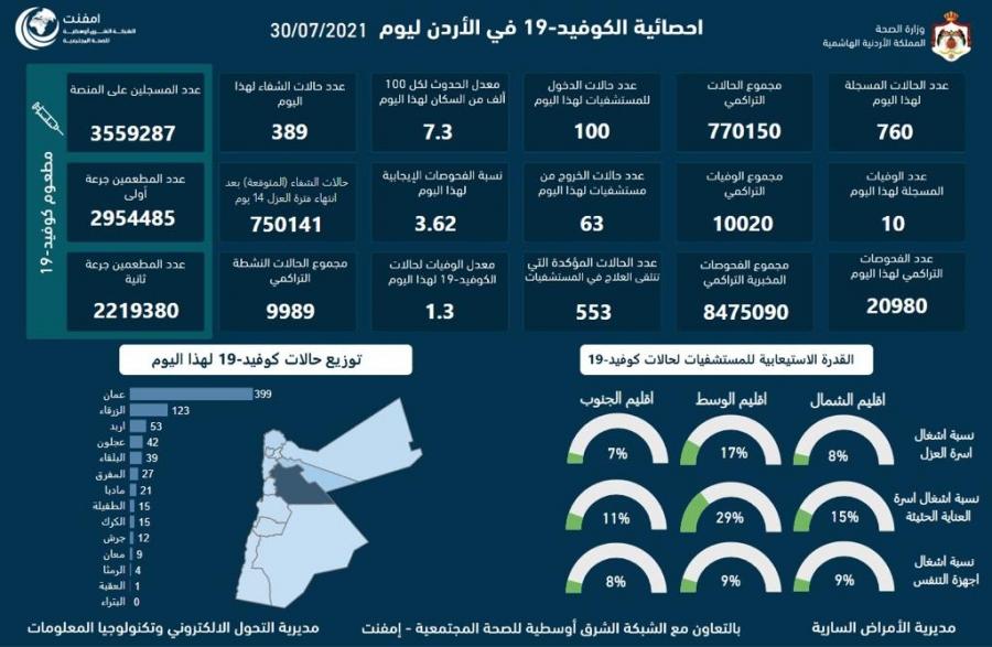 عاجل.... 10  و760 إصابة  في فيروس كورونا في الأردن
