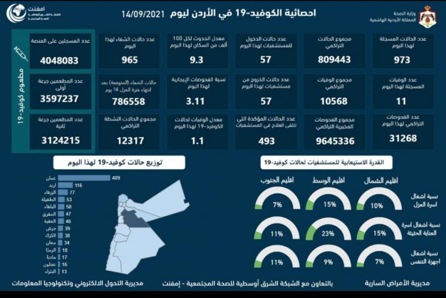 11 وفاة و973 إصابة جديدة بالفيروس في الأردن